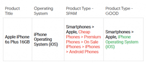 product type spam